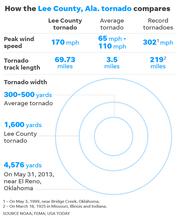 030519-Ala-Lee-County-Tornado-path_2