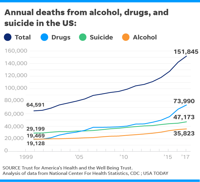55d26145-fee0-4cc5-bf40-e313805a8e9f-030519-suicide-drugs-alcohol-deaths_OnlineU.S. deaths from alcohol, drugs and suicide hit highest level since record-keeping began