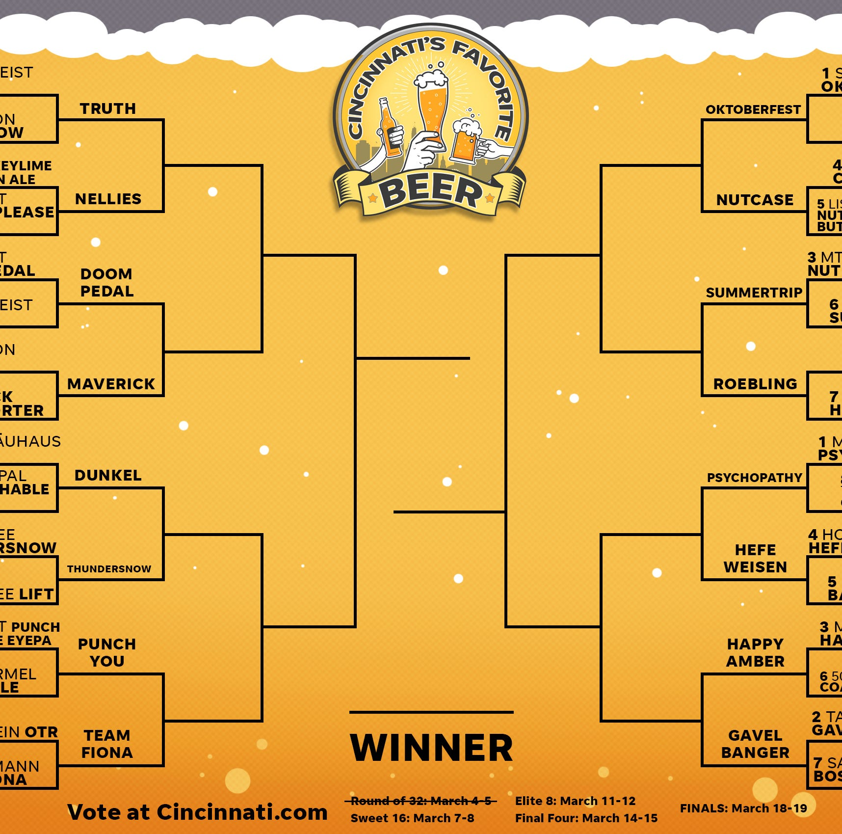 Beer bracket Sweet 16 closes Friday night, vote once per hour