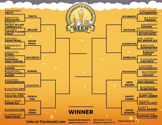 Cincinnati's Favorite Beer - Sweet 16.