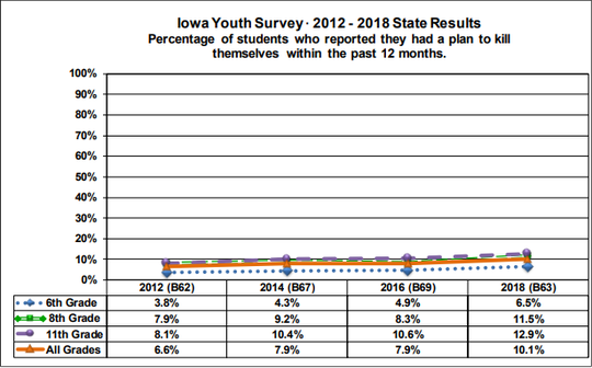 An Iowa Department of Public Health graphic charting findings of the Iowa Youth Survey.