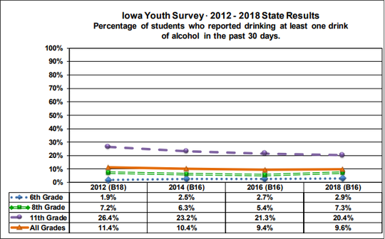 An Iowa Department of Public Health graphic charting alcohol usage among teen.