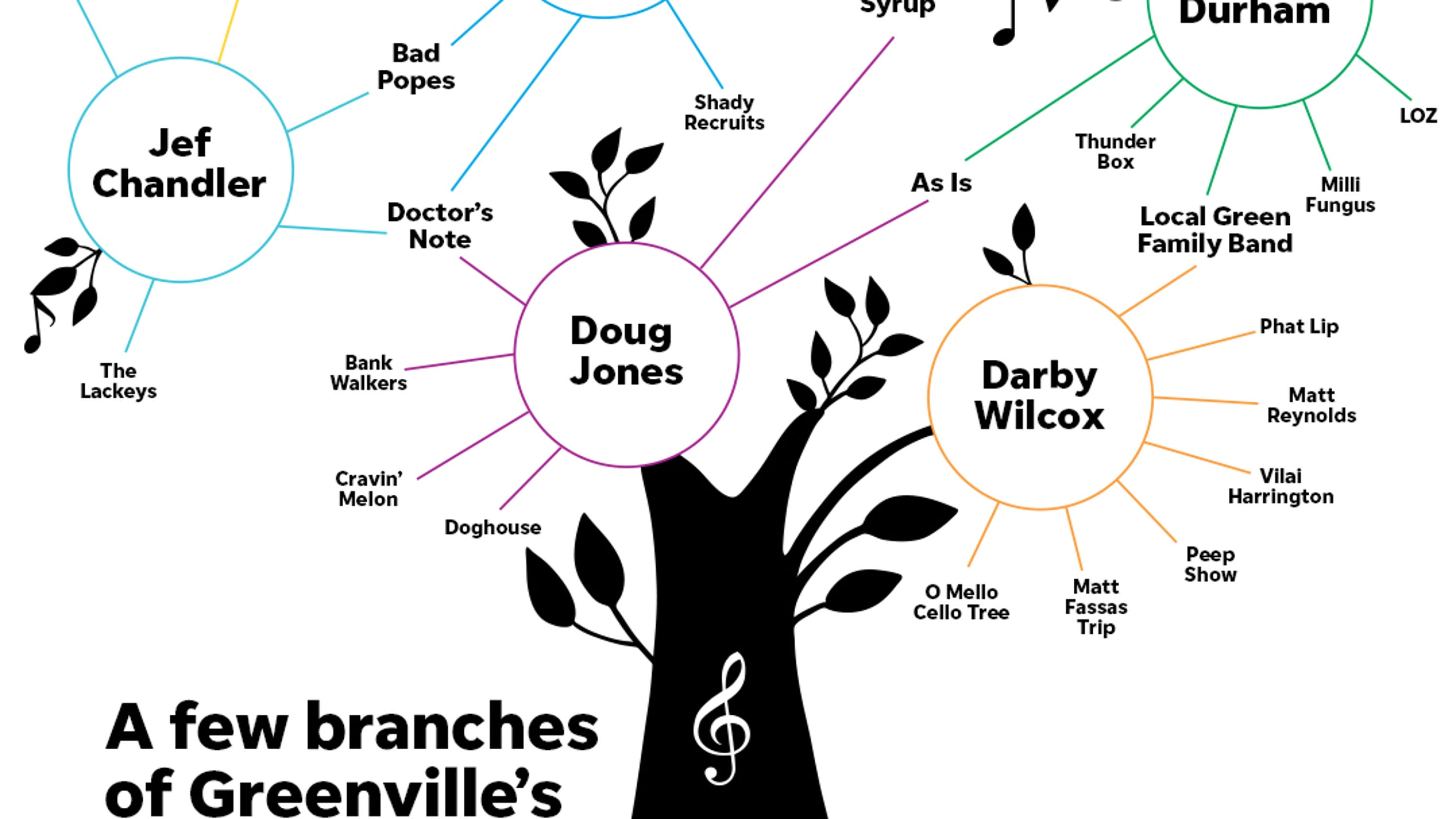 The roots and branches of Greenville's local music family tree