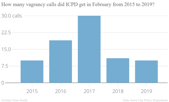 Iowa City Police provided data on the number of vagrancy calls they received in the month of February for the last five years.