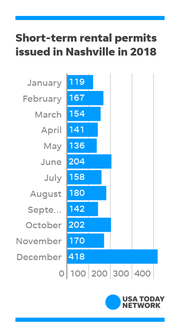 The number of short-term rental permits issued by Metro government in 2018, by month.