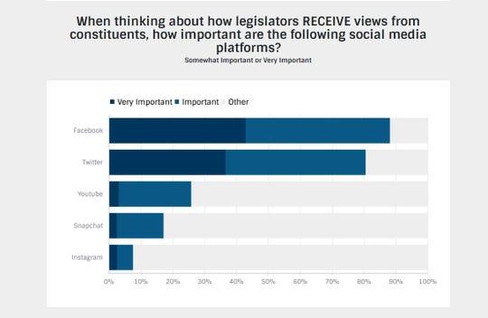Excerpt from Legislative Survey