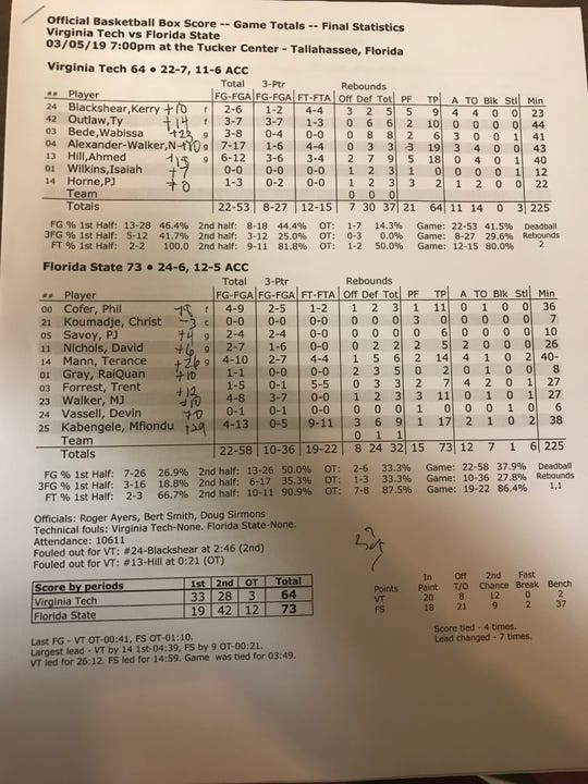 The final box score from FSU basketball's 73-64 overtime win over Virginia Tech.