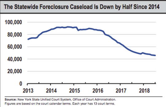 Foreclosure caseload has fallen by 50 percent in New York since 2014, according to a new report from the state's comptroller's office.