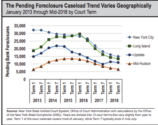 Foreclosure rates across New York have decreased at different rates, according to a new report issued by the state's comptroller's office on March 7, 2019.