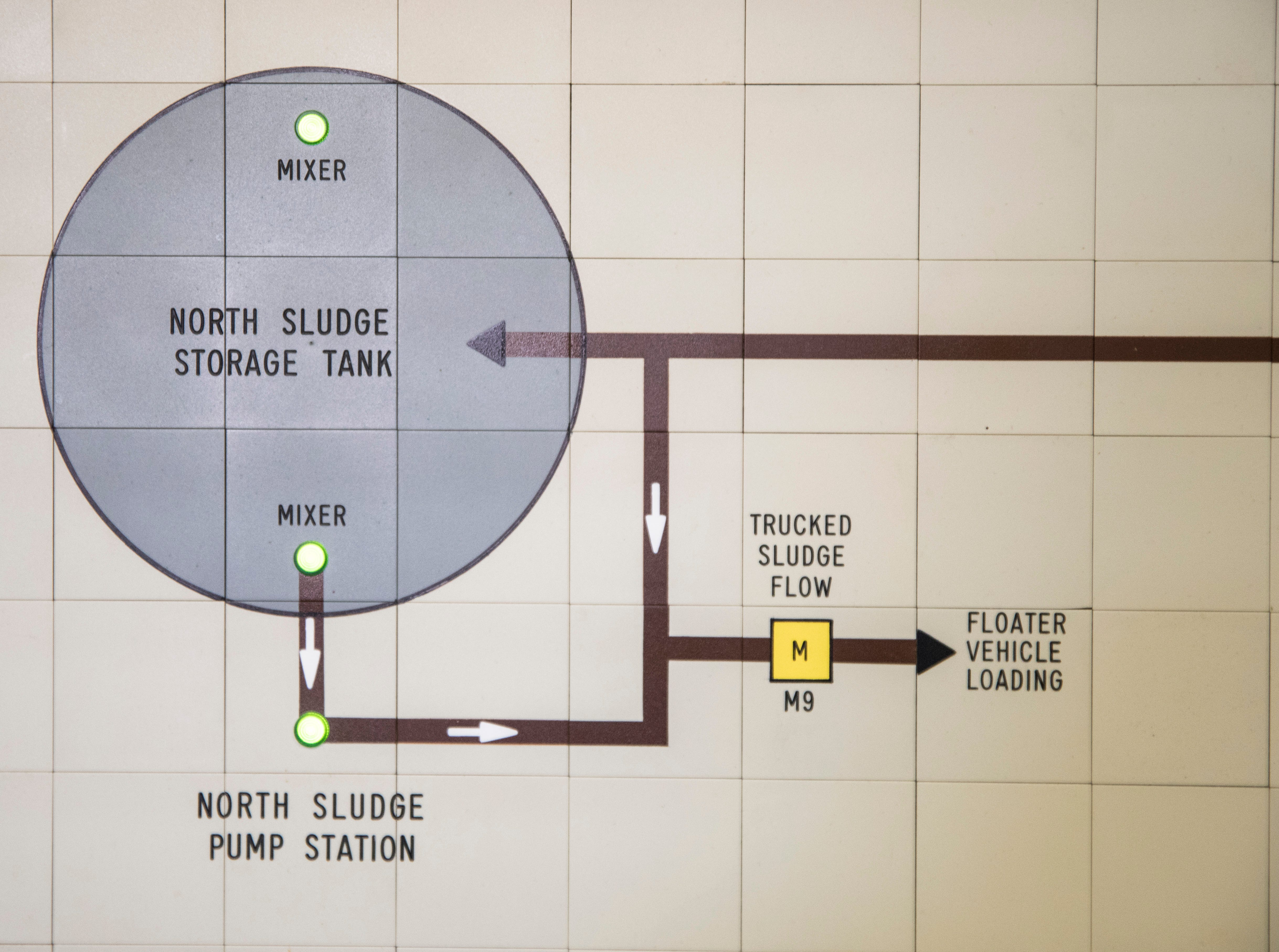 The SCADA (automatic control) system and the heater system lights up with different colors to communicate with staff when something needs attention. When a contractor came to evaluate the system the previous year, they realized the state of the facility.
