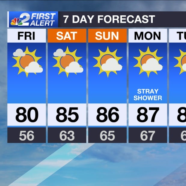 SWFL Forecast: Turning up the heat this weekend