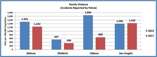 San Angelo Police reported 1,461 family-violence events in 2017. This translates to a rate of 1,433 incidents per 100,000 residents.