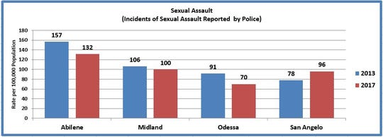 Police in San Angelo reported 98 incidents of sexual assault in 2017. This computes to a rate of 96.1 alleged-events per 100,000 population.