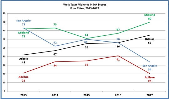 The West Texas Violence Index scoring system annually rates each of four West Texas cities based on the six indicators of violent and traumatic events in each community.