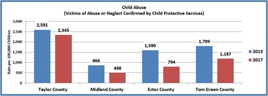 Child Protective Services confirmed 328 victims of child abuse and neglect in Tom Green County and San Angelo in 2017.