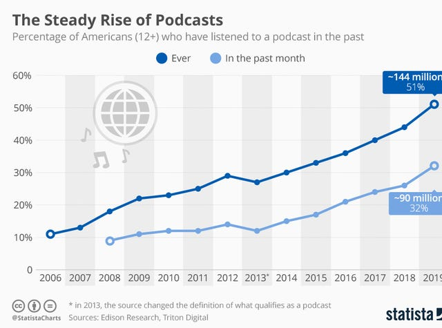 Women's History Month: Podcasts to listen to