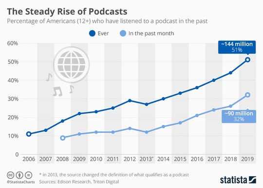 Steady Rise of Podcasts