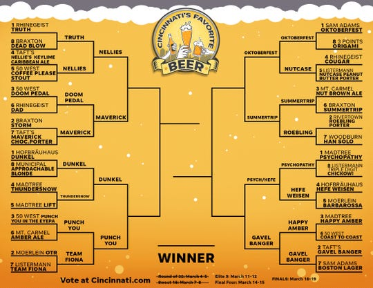 A tie in the Sweet 16 round led us to an Elite 9. What's your favorite?