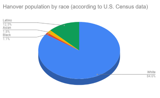 The population of Hanover is overwhelmingly white, according to the most recent U.S. Census data.