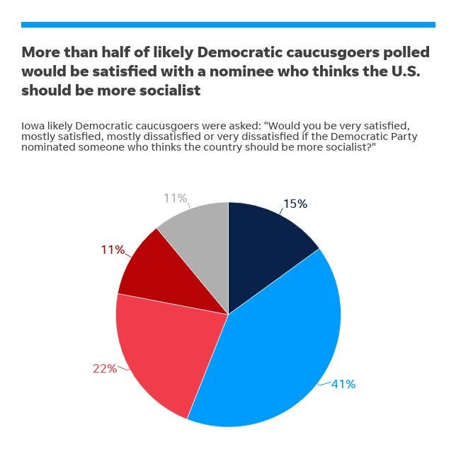 Iowa Poll: Most likely Democratic caucusgoers would be satisfied with a president candidate who leans toward socialism