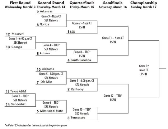 The 2019 SEC Tournament bracket; games will be held at Bridgestone Arena in Nashville.