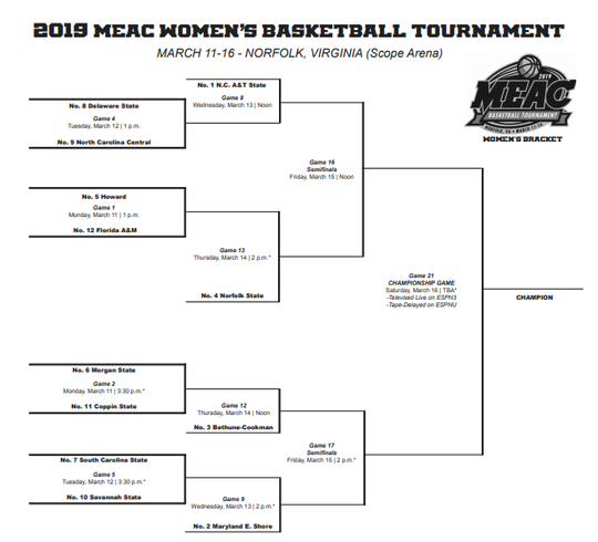 The 2019 MEAC women's basketball tournament bracket.