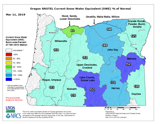 Record-breaking snowfall in February is dramatically improving Oregon's summer water supply outlook.