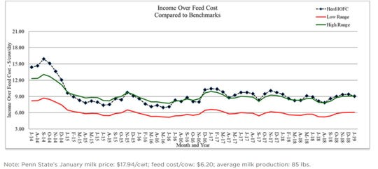 Income over feed cost using standardized rations and production data from the Penn State dairy herd.