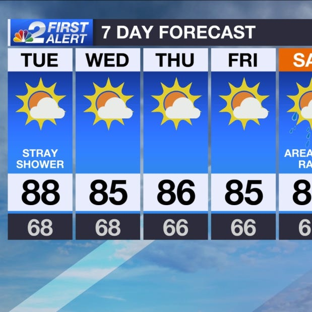 SWFL Forecast: Another warm day ahead, cooler air by the weekend
