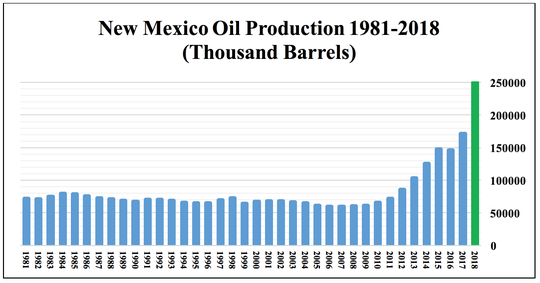 This chart shows how oil production increased in New Mexico in the last three decades.