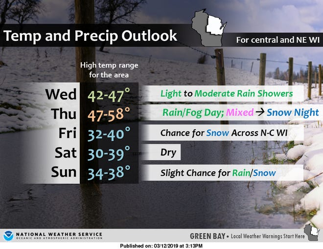 Rising temperatures and moderate rain showers are expected to cause flooding across Wisconsin later this week.
