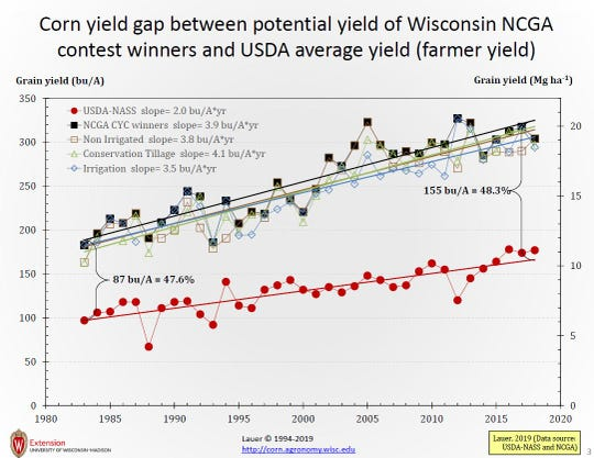 The Wisconsin NCGA winners (potential yield) have increased yield from 184 to 320 bu/A.