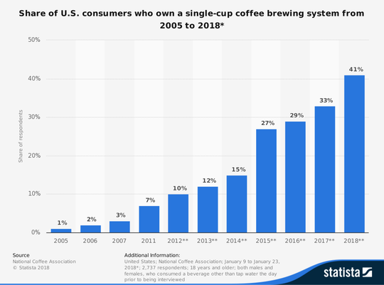 Share of U.S. consumers who own a single-cup coffee brewing system from 2005 to 2018*