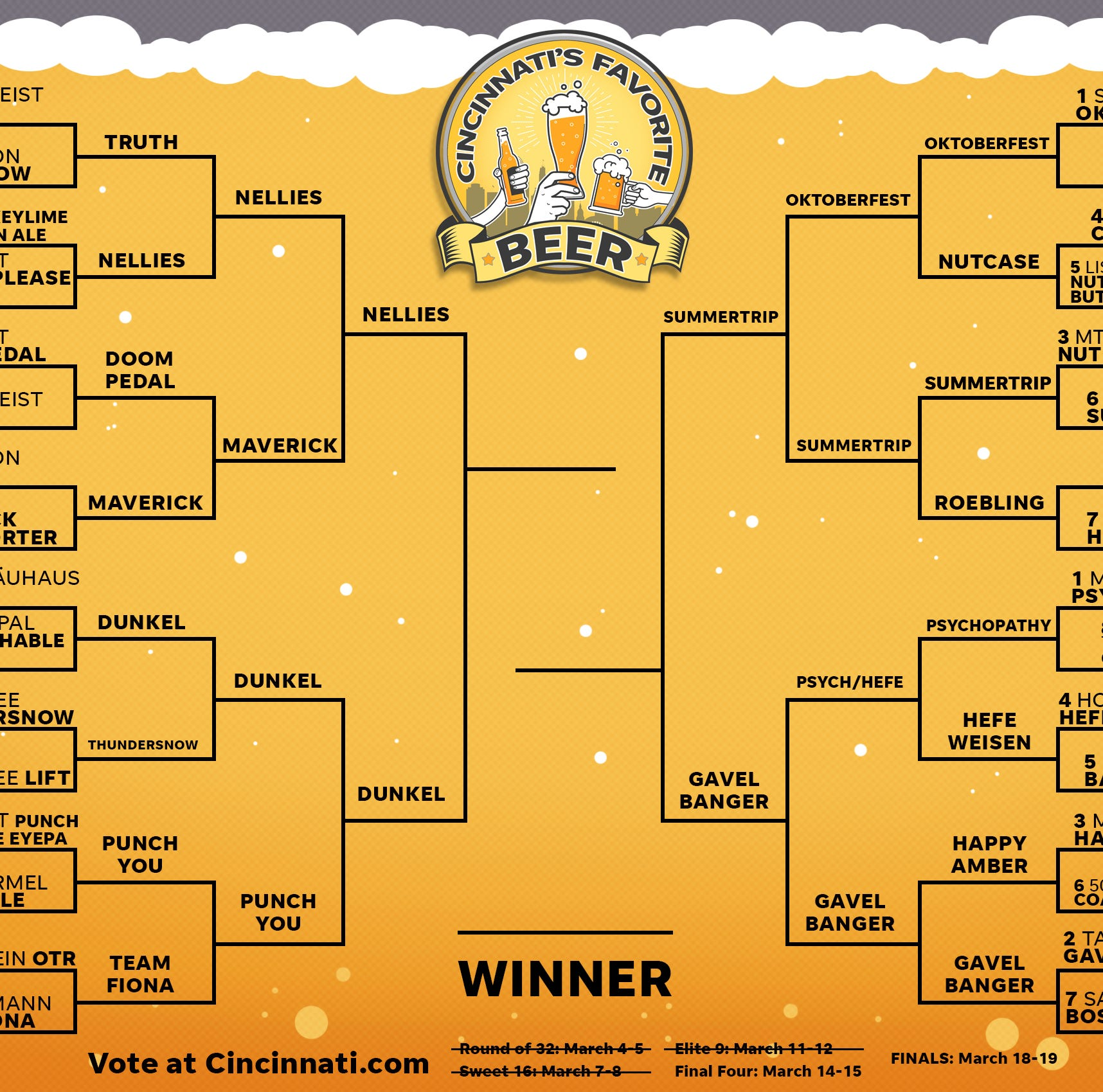 Final Four voting closes Friday night for Cincinnati's Favorite Beer championship