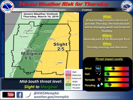 Much of West Tennessee is at risk of severe weather on Thursday, according to NWS Memphis.