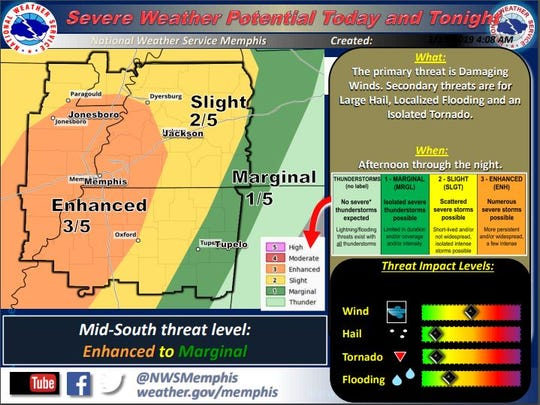 Much of West Tennessee is at risk of severe weather on Wednesday, according to NWS Memphis.