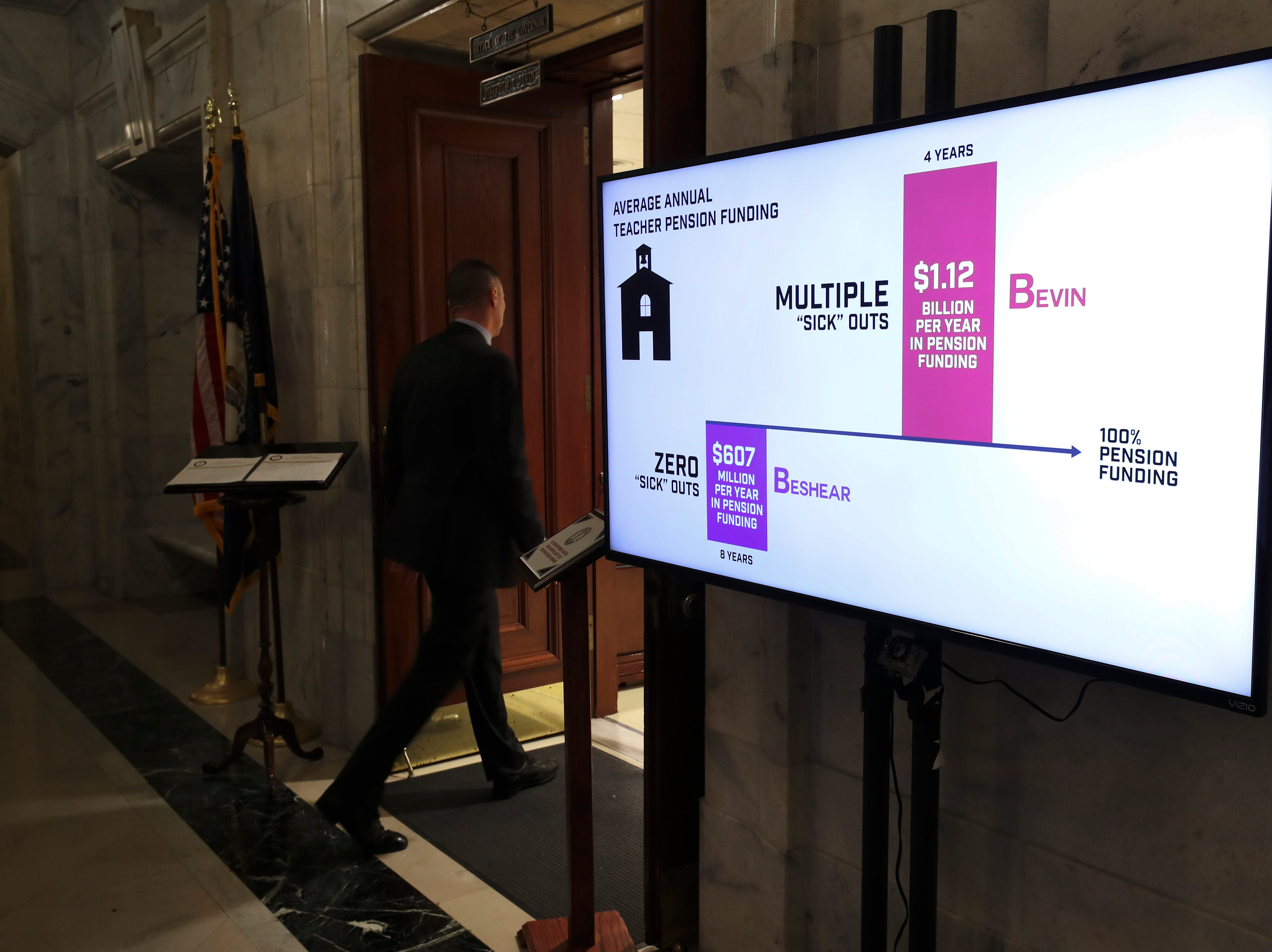A monitor outside Gov. Matt Bevin's office claims that the teacher pension has received more funding than the previous administration of Gov. Steve Beshear despite the recent sick out protests. March 13, 2019