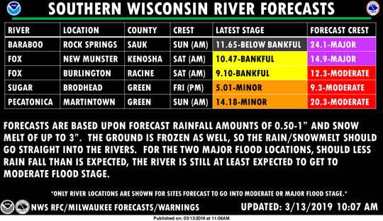 Major and moderate flooding is being forecast for parts of southern Wisconsin for the coming weekend as melting snow and heavy rain cause rivers to overflow their banks.