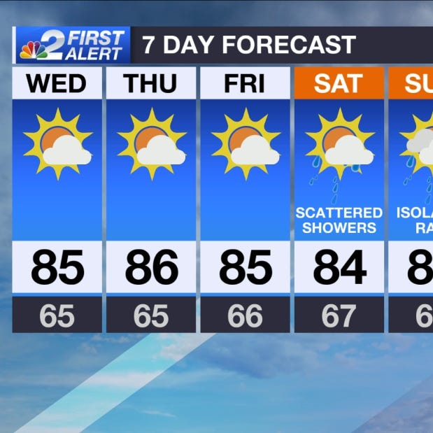 SWFL Forecast: Dialing down the heat and humidity Wednesday