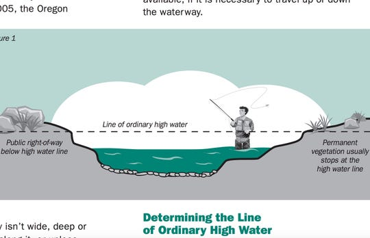 Illustration of angler below the line of ordinary high water.
