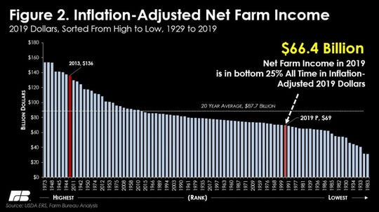 In inflation-adjusted dollars, net farm income in 2019 will remain among the bottom 25 percent of all-time.