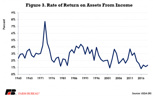 Profit margins during this current downturn are in line with farm profitability ratios experienced in the 1980s, as well as the early 2000s.