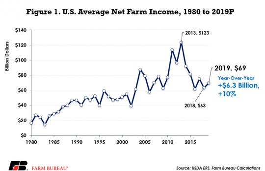 Net farm income, a broad measure of farm profitability, is projected at $69.4 billion, up $6.3 billion, or 10 percent, from 2018.