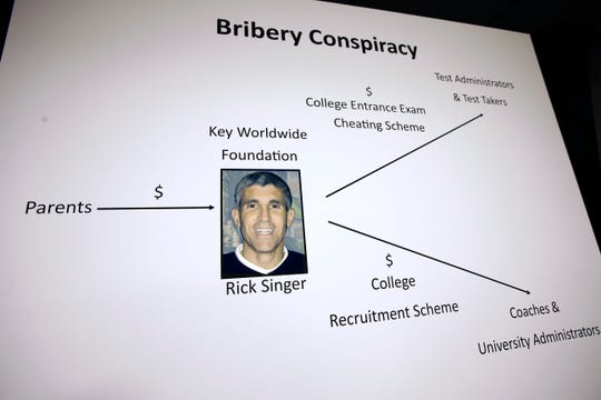 "A poster containing a photo of William ""Rick"" Singer, founder of the Edge College & Career Network, is displayed during a news conference Tuesday, March 12, 2019, in Boston, where indictments in a sweeping college admissions bribery scandal were announced."