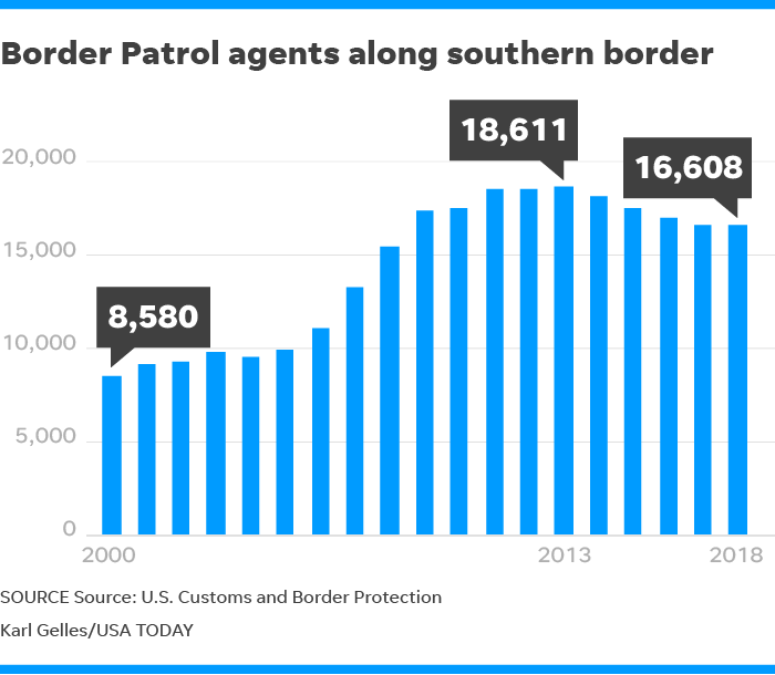Homeland's Border Patrol hire of 5,000 agents for Trump a