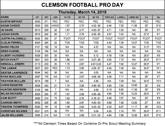 Clemson Football Pro Day Results