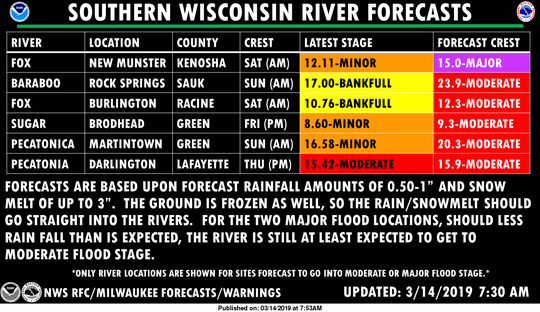Flooding is forecast on a number of rivers in southern Wisconsin.