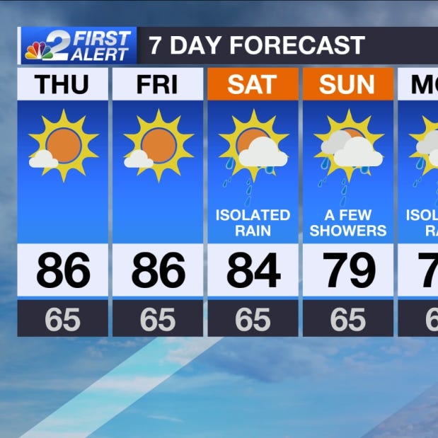 SWFL Forecast: Warm and sunny weather Thursday