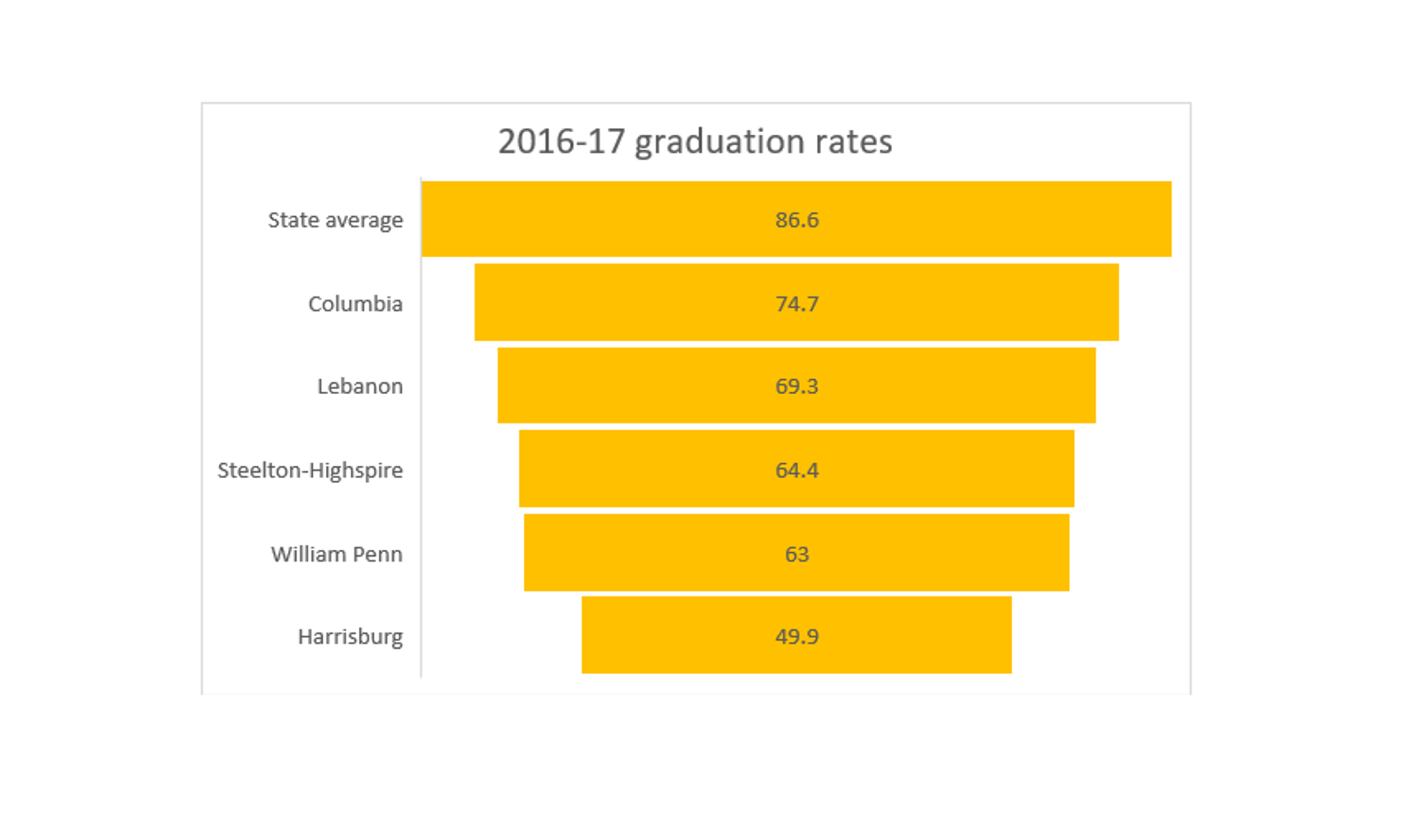 Four-year graduation rate as included in the Pennsylvania Department of Education's Future Ready PA Index.
