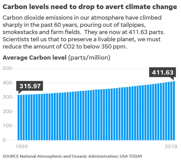 Atmospheric carbon emissions